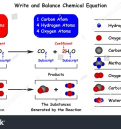 write and balance chemical equation infographic diagram with example of reaction of methane with oxygen as [ 1500 x 934 Pixel ]