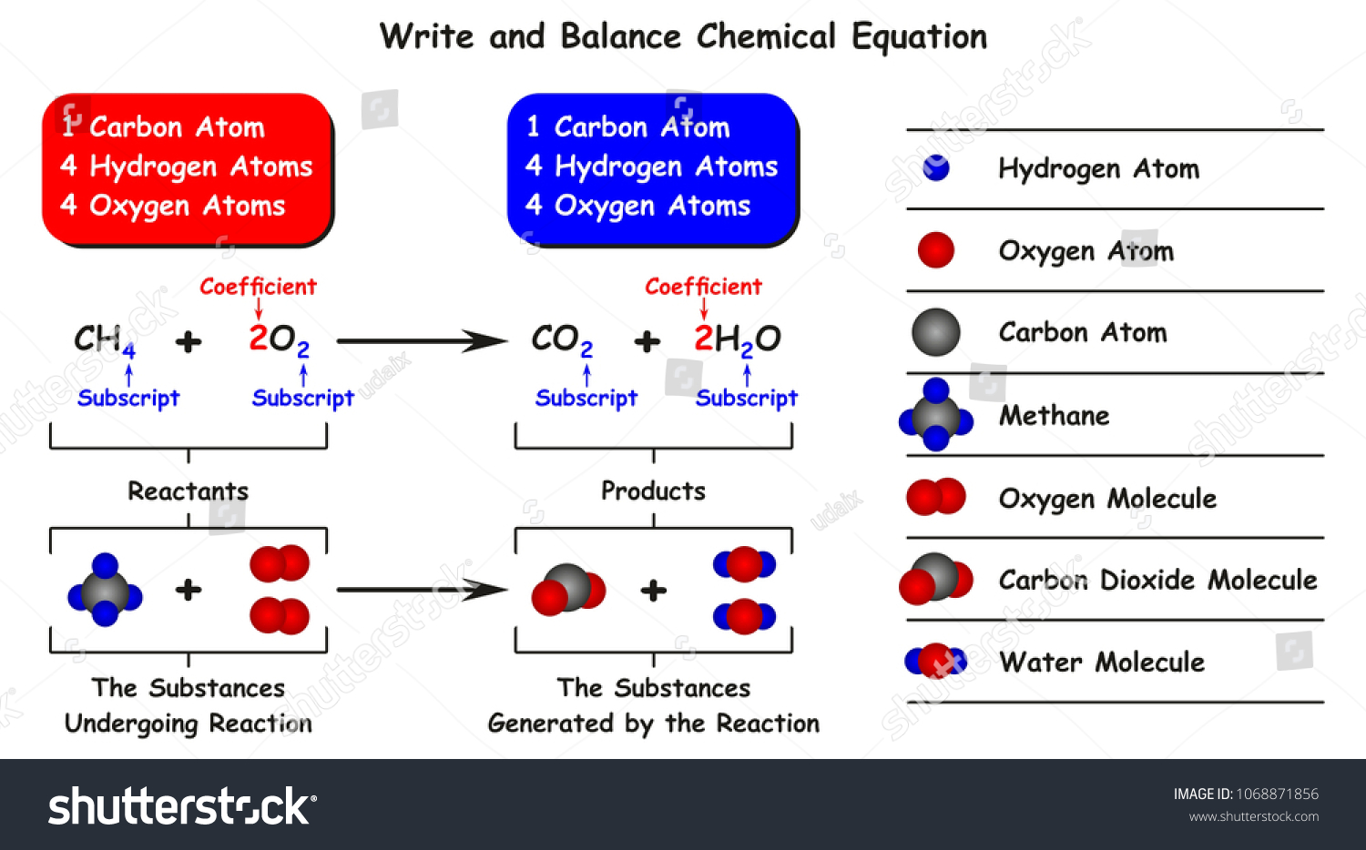 hight resolution of write and balance chemical equation infographic diagram with example of reaction of methane with oxygen as