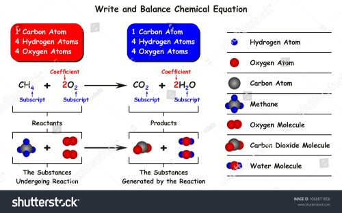 small resolution of write and balance chemical equation infographic diagram with example of reaction of methane with oxygen as