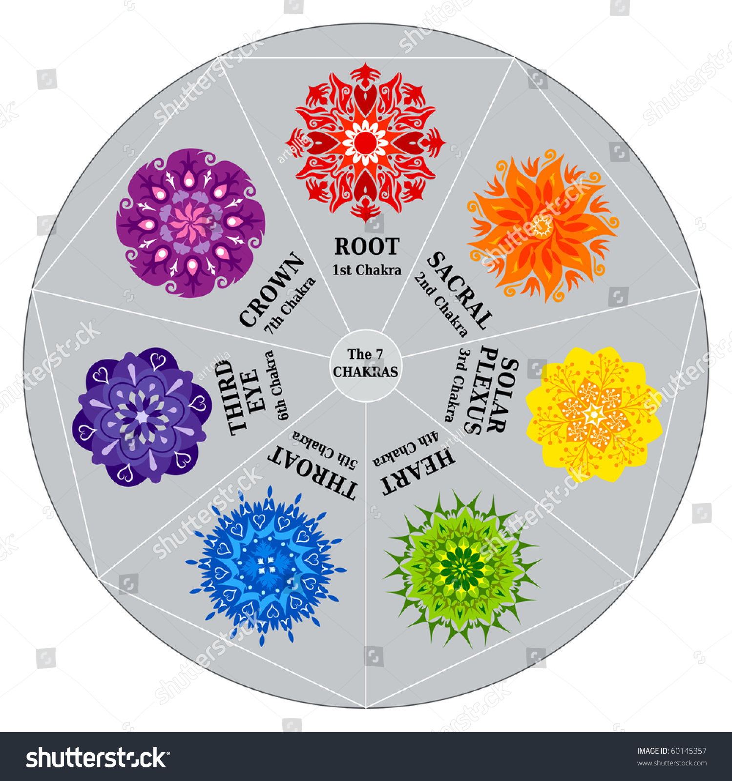 Chakra Chart Meanings And Colors