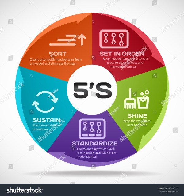 5S Sort Shine Sustain