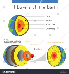 a diagram of the layers of earth in spherical form from crust to inner core [ 1500 x 1600 Pixel ]