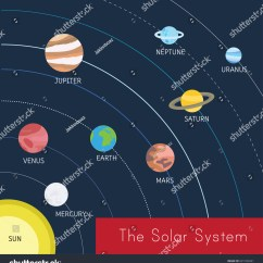 A Diagram Of The Sun Wiring For Amp Solar System Uranus Shows Stock Vector