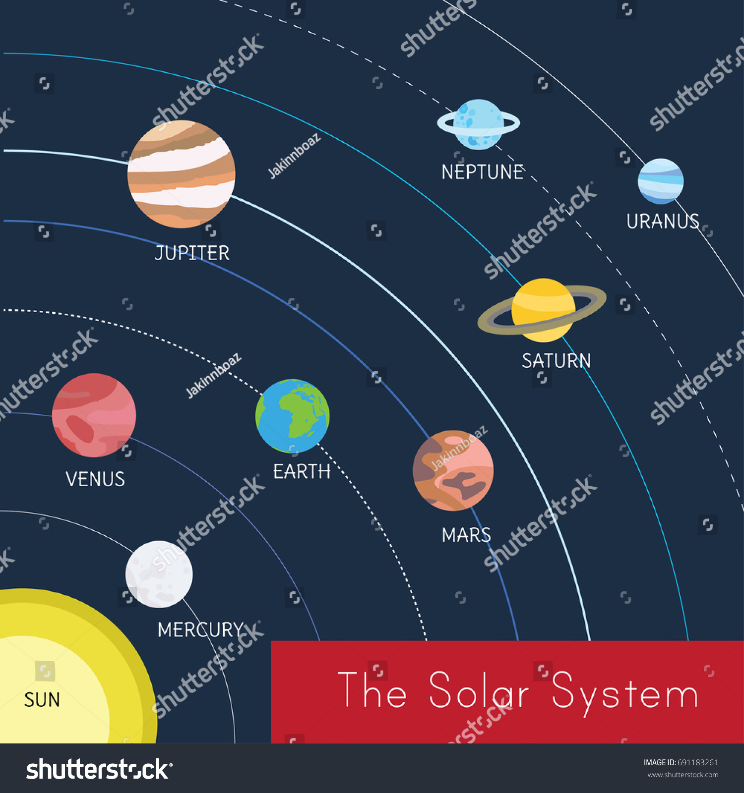 hight resolution of a diagram of the solar system from the sun to uranus it shows a quarter