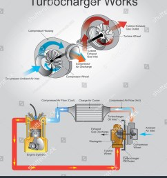a turbocharger or turbo is a turbine driven forced induction device that increases an [ 1343 x 1600 Pixel ]
