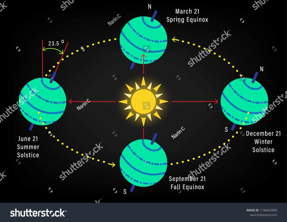 medium resolution of abstract seasons from the tilt of the earth s axis abstract diagram of the earth rotation