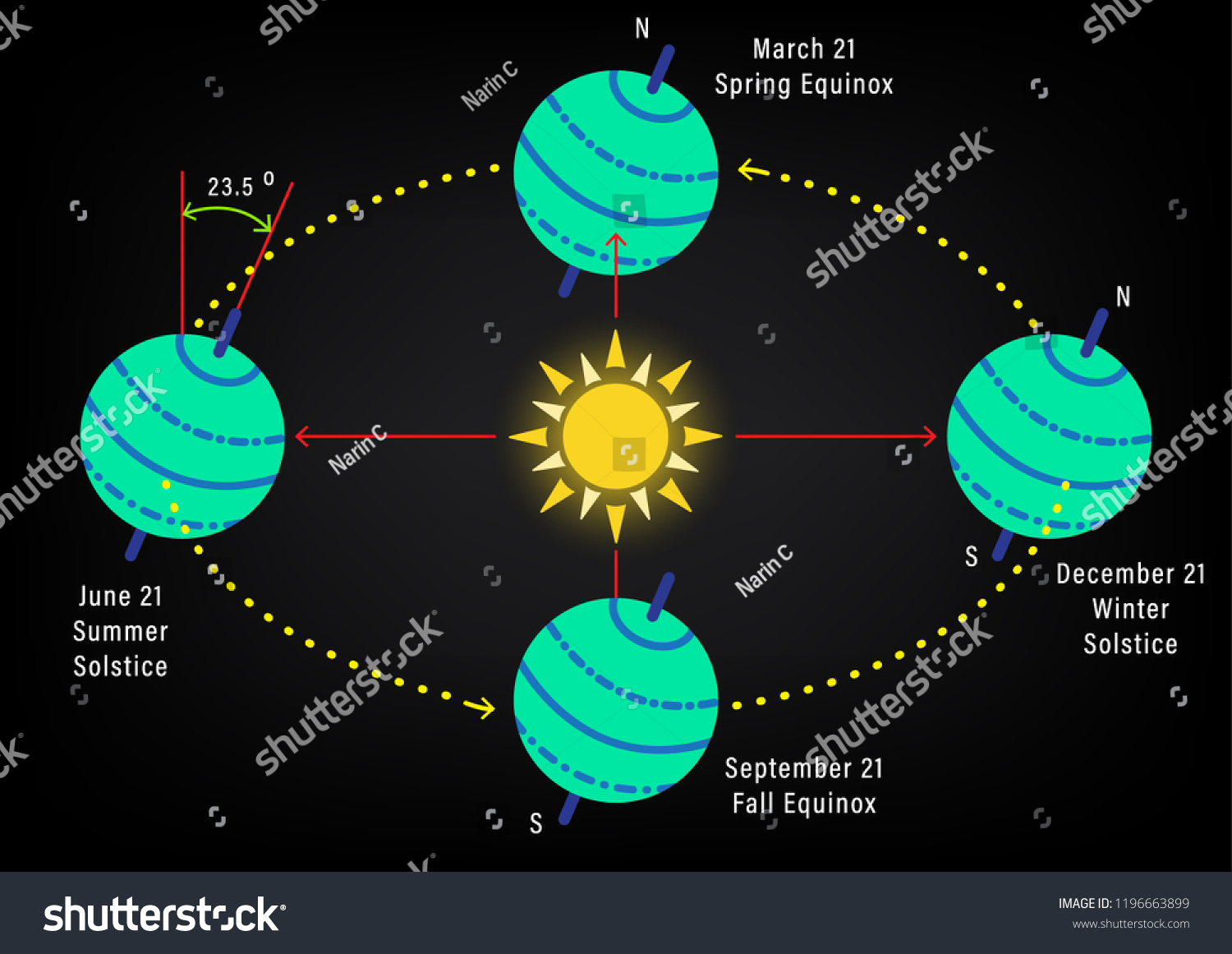 hight resolution of abstract seasons from the tilt of the earth s axis abstract diagram of the earth rotation