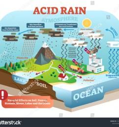 diagram acid rain wiring diagrams acid rain diagram pathway [ 1500 x 1342 Pixel ]