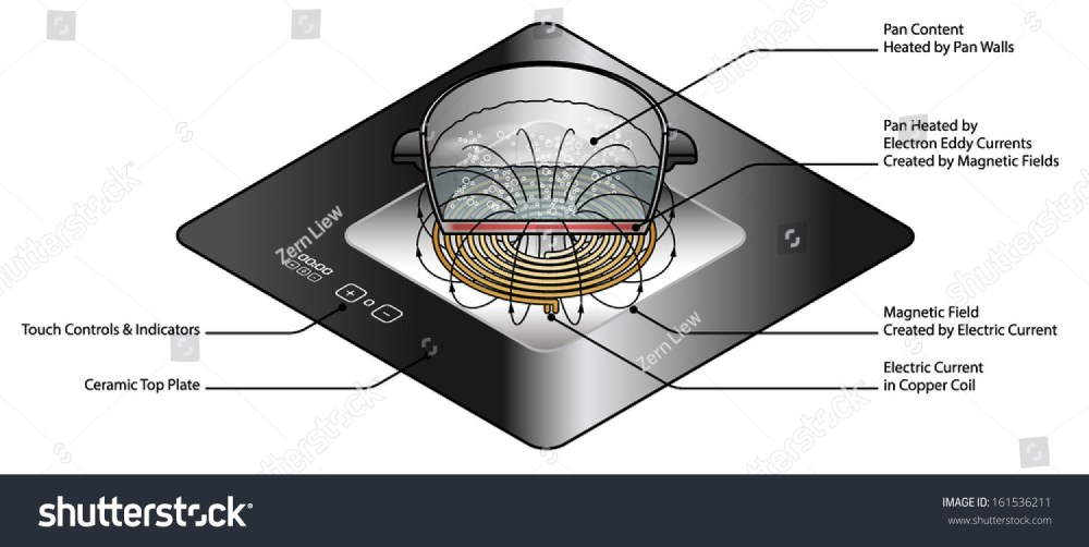 medium resolution of induction stove diagram photos