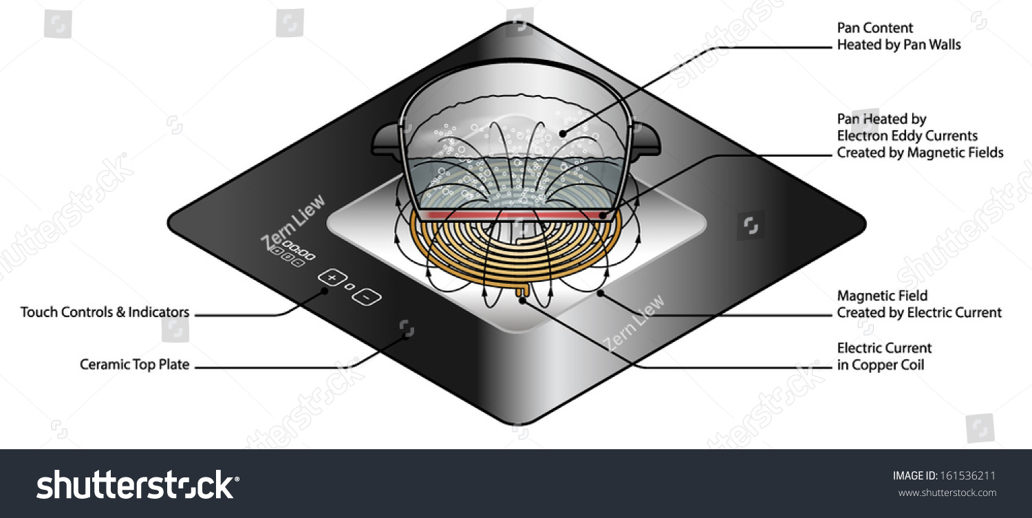 hight resolution of induction stove diagram photos