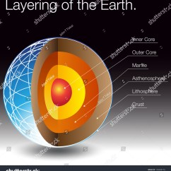 Layers Of The Sun Diagram Well Pump Control Box Wiring Related Keywords And Suggestions For Earth