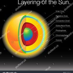 Layers Of The Sun Diagram Origami Paper Crane Image Stock Vector 109488134 Shutterstock