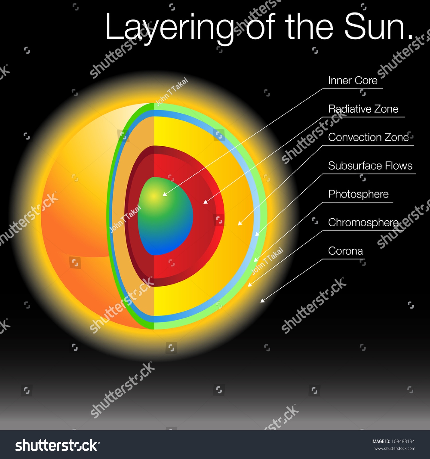 layers of the sun diagram 9n 12 volt conversion wiring image stock vector 109488134 shutterstock