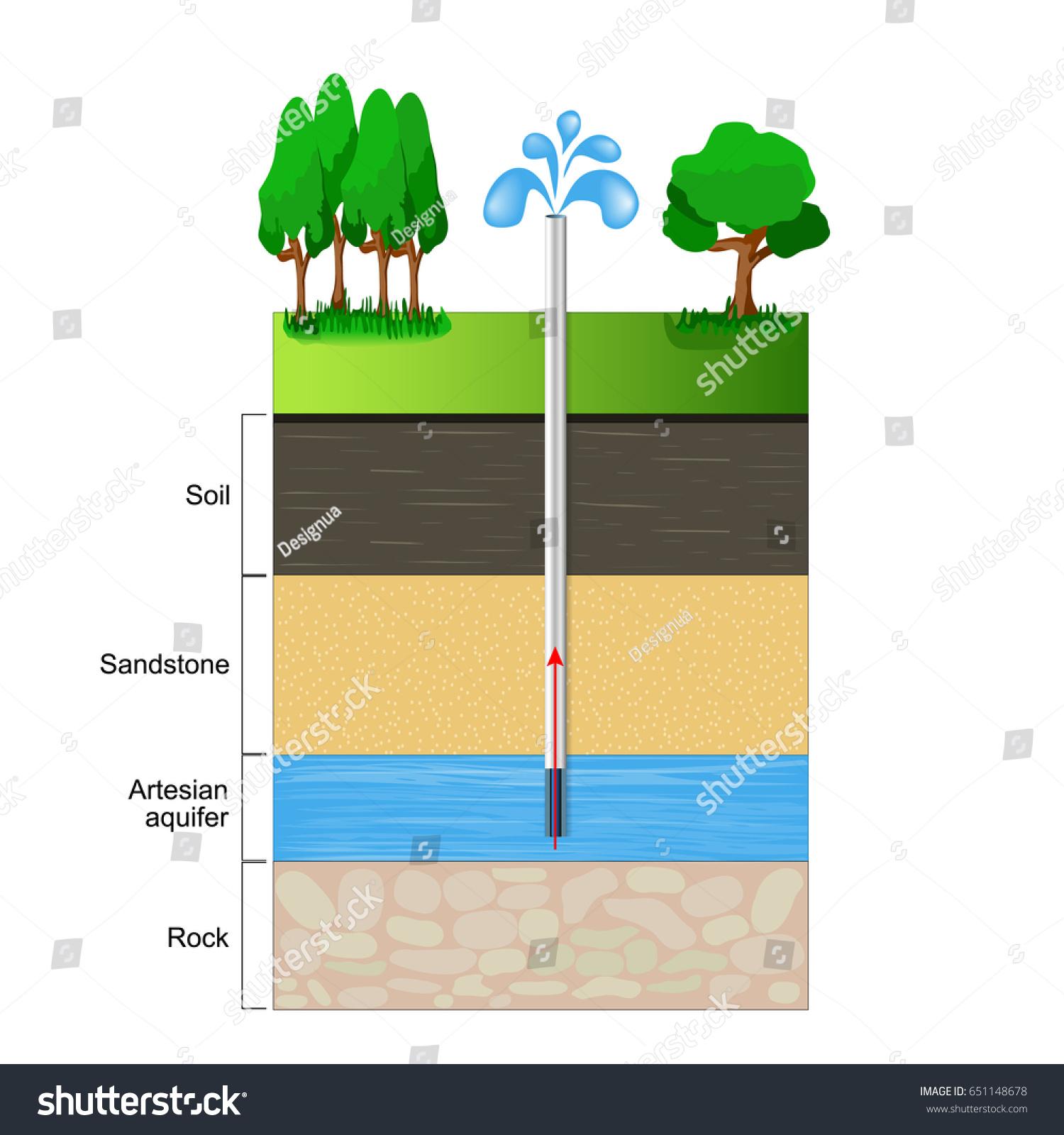 soil profile diagram of michigan australian house light wiring artesian aquifer cut layers clay stock vector