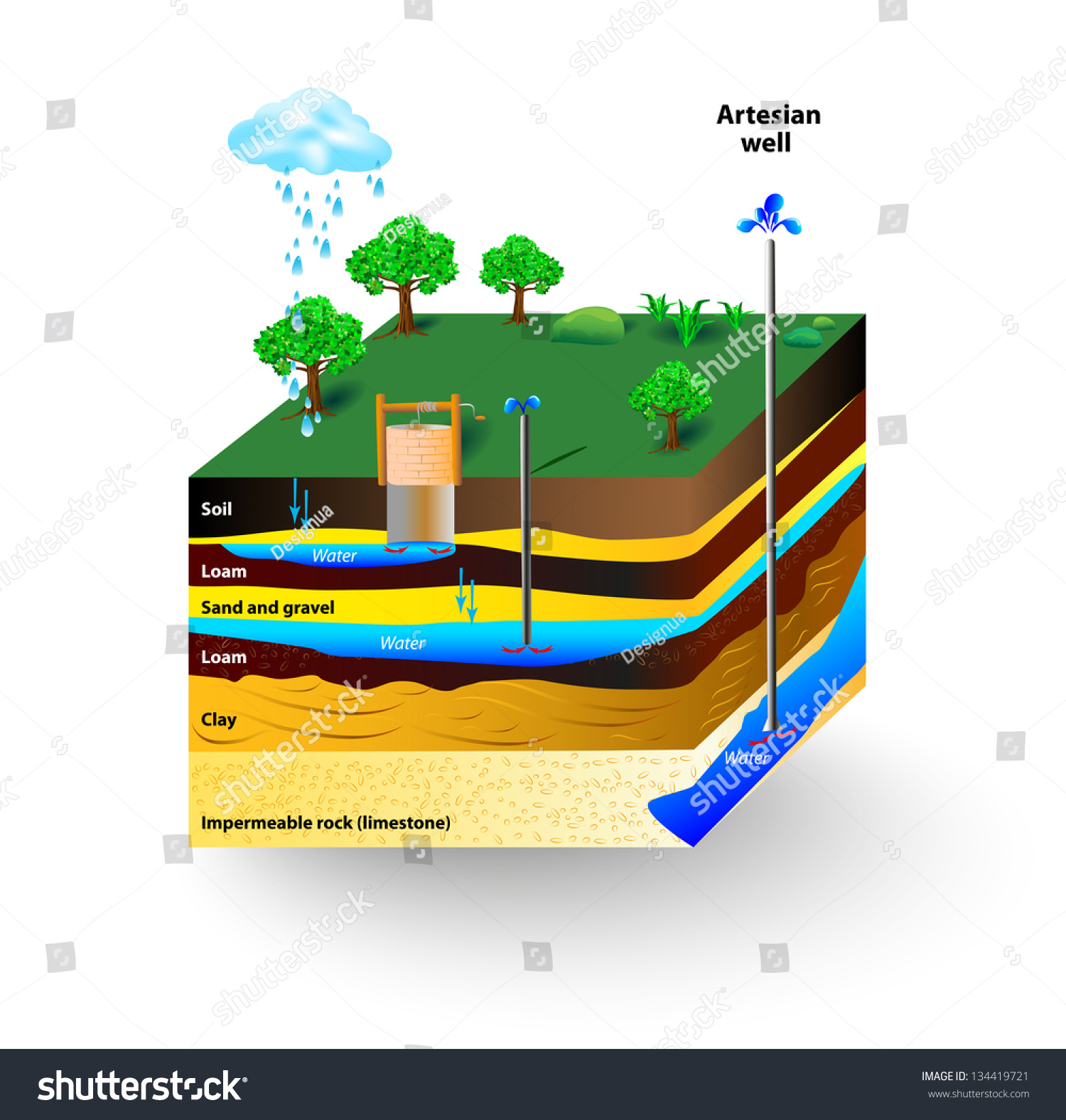 Artesian Water Groundwater Schematic Artesian Well Stock