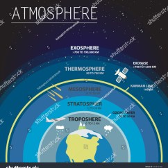 Earth S Atmosphere Layers Diagram Gmc Acadia Radio Wiring Infographic Vector Illustration Stock