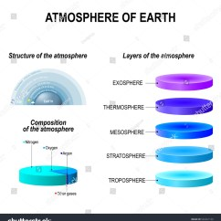 Earth S Atmosphere Layers Diagram Trailer Wiring Harness Structure Composition