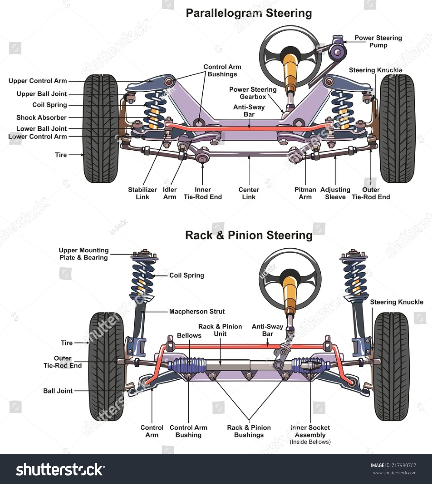 rack and pinion steering diagram 1983 ford f150 ignition switch wiring automotive system infographic showing