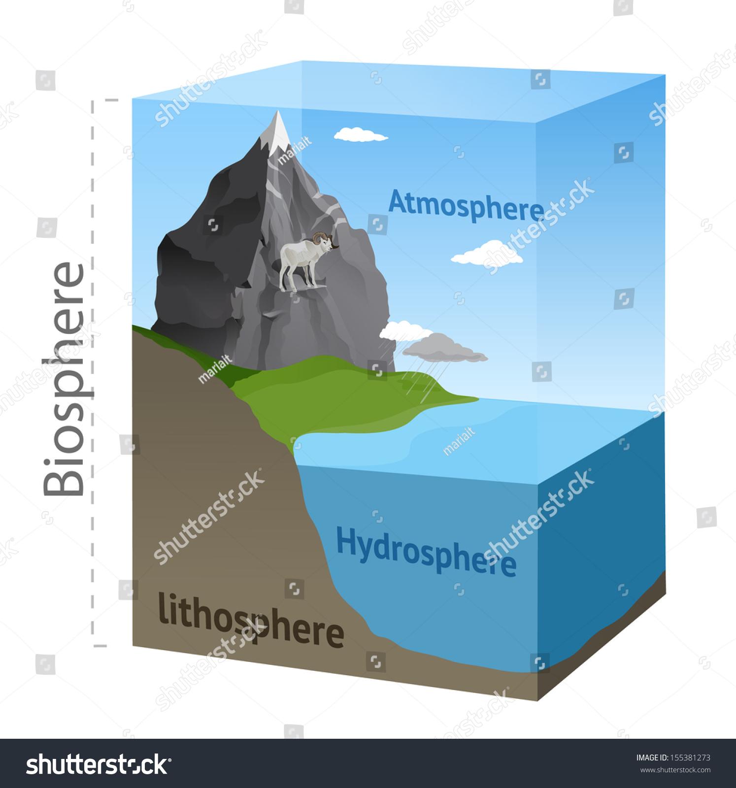 hydrosphere lithosphere atmosphere diagram plot of the maze runner biosphere illustration vector stock 155381273