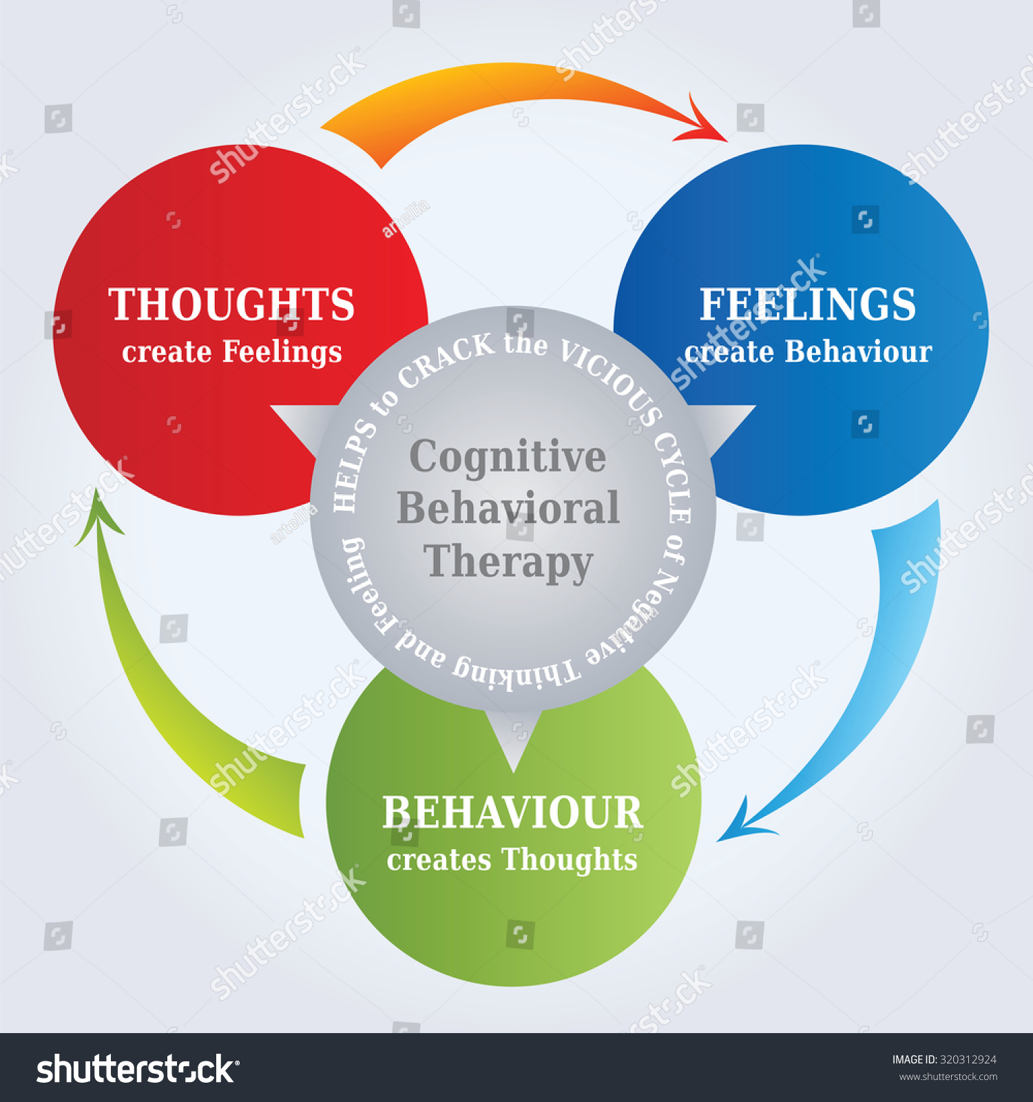 Cbt Cognitive Behavioral Therapy Cycle Diagram With The