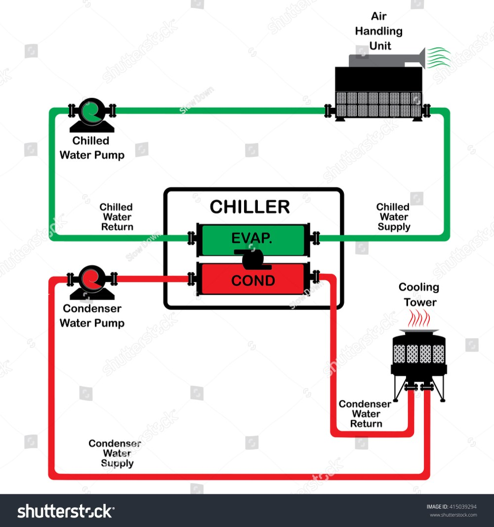 medium resolution of chiller diagram cycle chiller diagram system