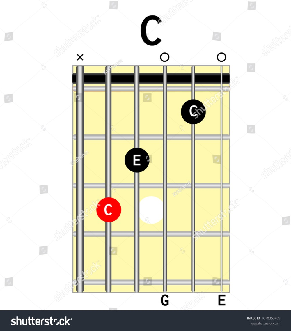 medium resolution of chord diagram tab tabulation finger chart basic guitar chords guitar lesson chord c c major major vector