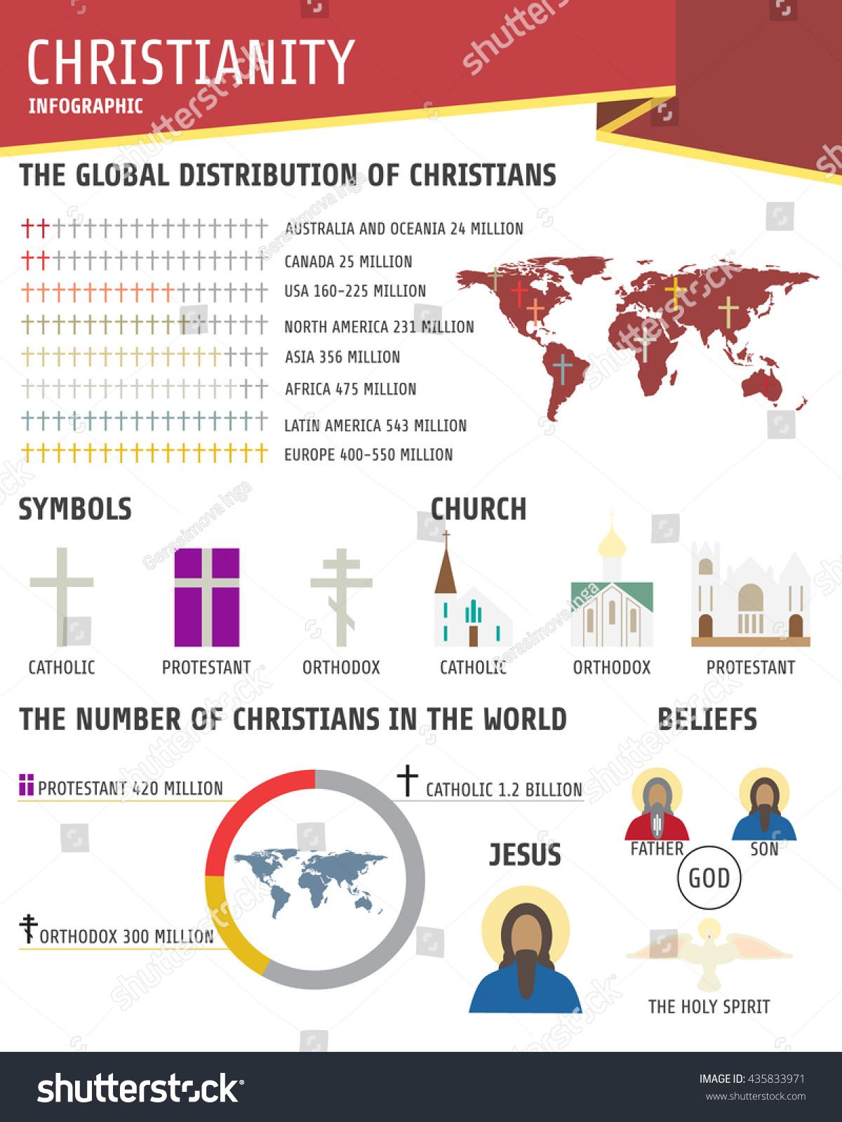 Christianity Religion Infographics Pie Chart Histogram