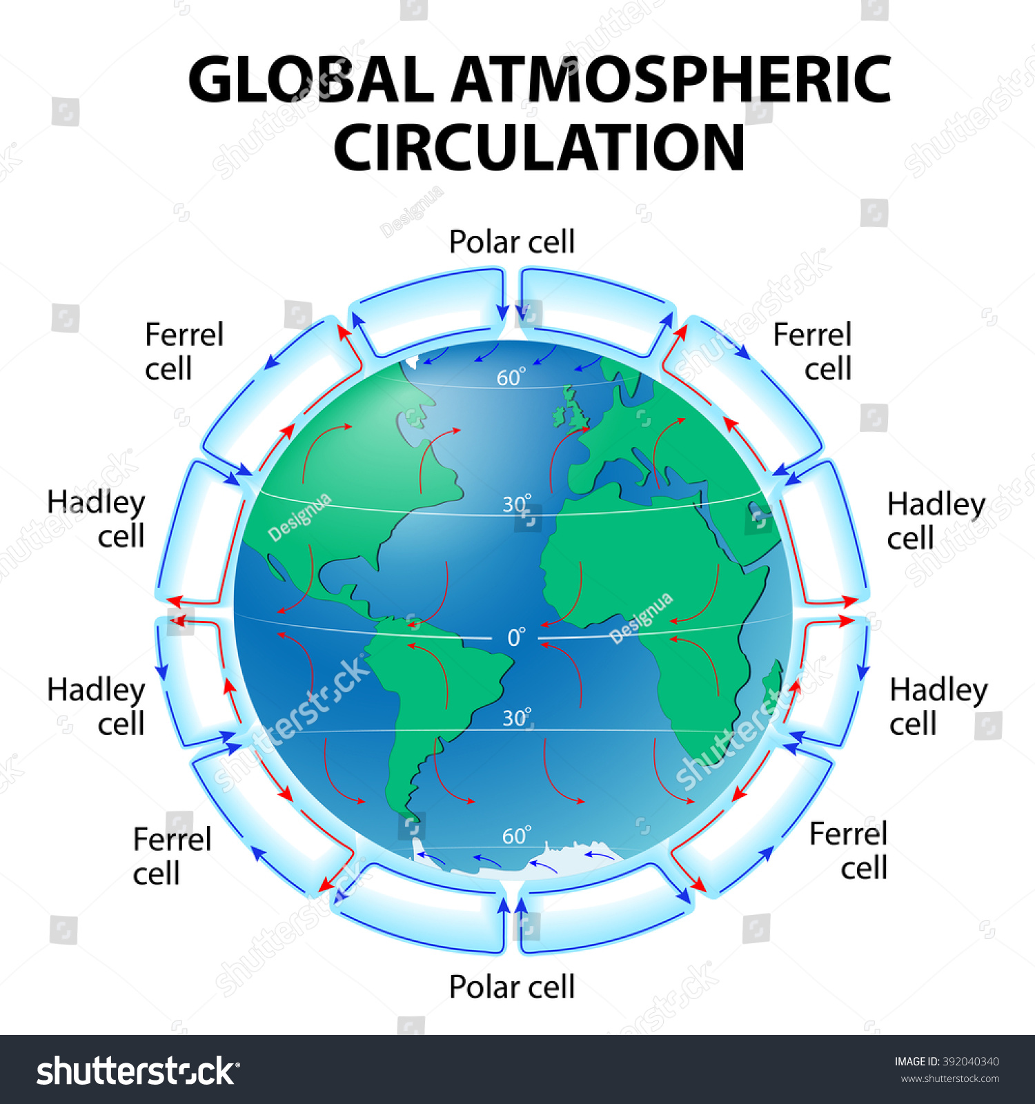 global wind patterns diagram wiring 1970 chevelle ss circulation atmosphere