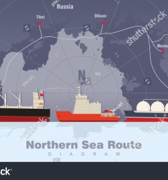 commercial vessels in the arctic cargo ship ice breaker lng carrier arctic ports freight vessels logistic infographic northern sea route diagram  [ 1500 x 996 Pixel ]