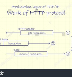 application layer of tcp ip networking model work of http protocol  [ 1500 x 957 Pixel ]