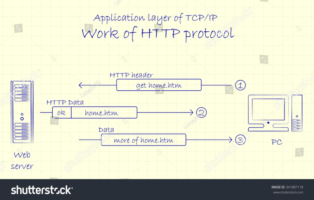 medium resolution of application layer of tcp ip networking model work of http protocol