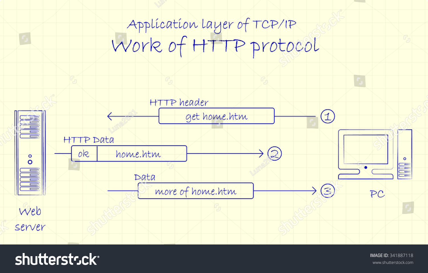 hight resolution of application layer of tcp ip networking model work of http protocol