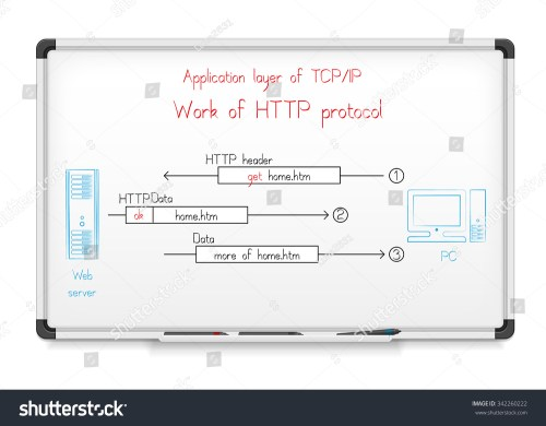small resolution of application layer of tcp ip networking model work of http protocol