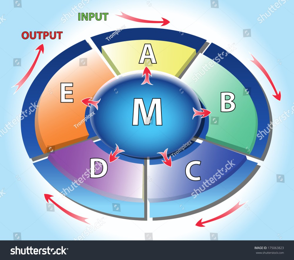 medium resolution of continuous circle graph multicolor can use stock vector royalty open circle continuous circle diagram