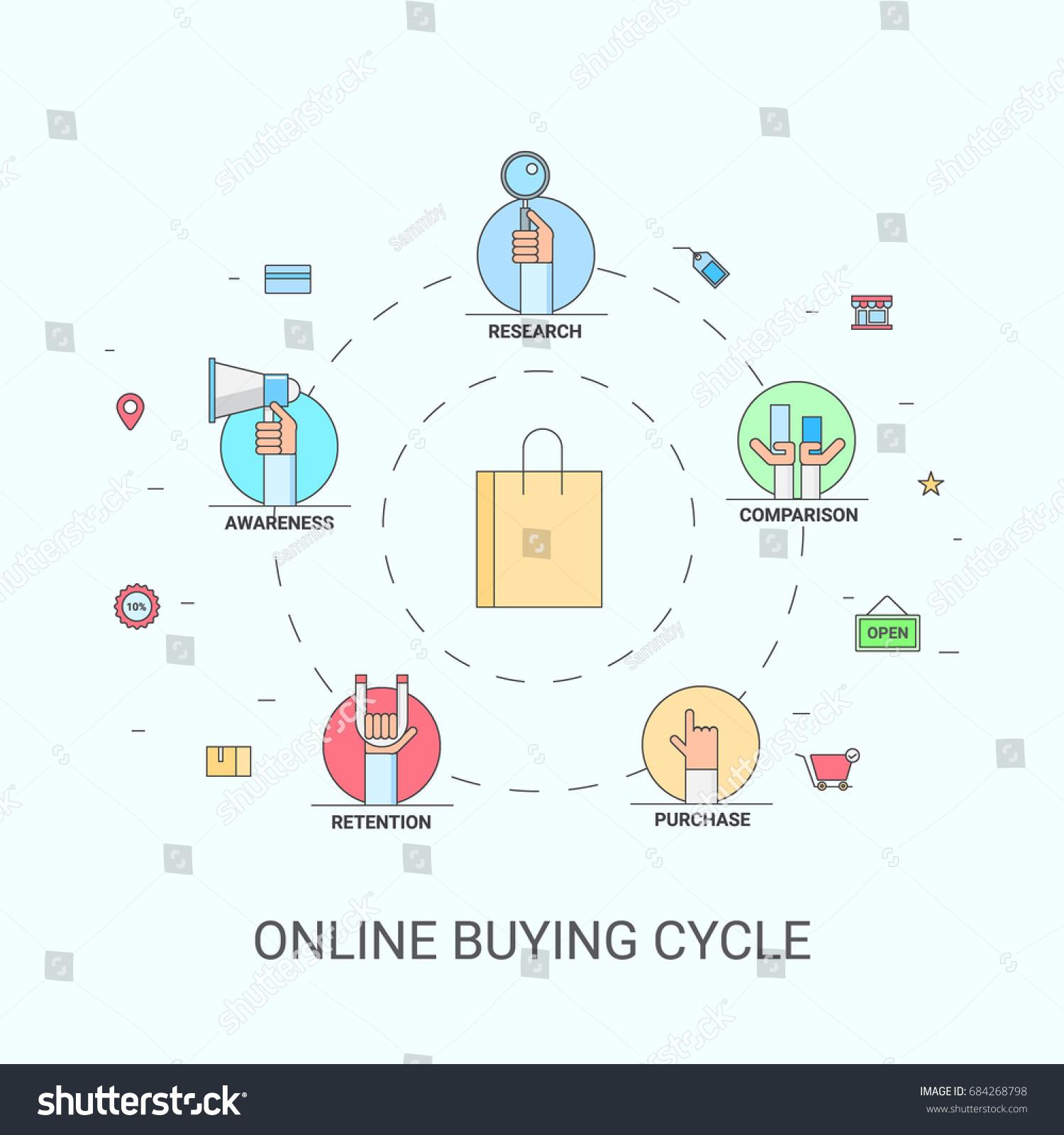 purchasing cycle diagram skoda octavia towbar wiring customer buying journey stock