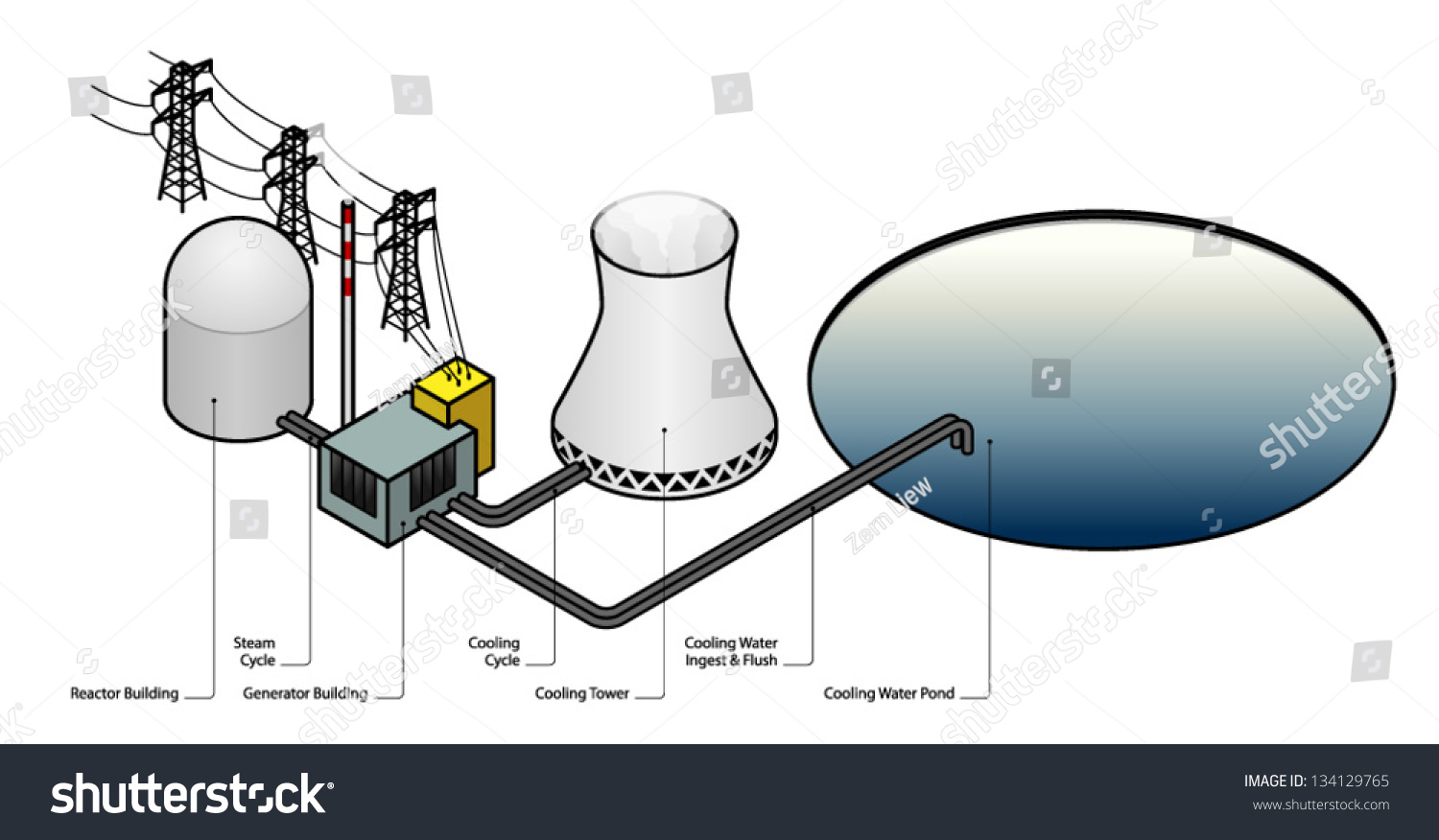 nuclear energy diagram and explanation of fold mountains formation power plant stock vector 134129765