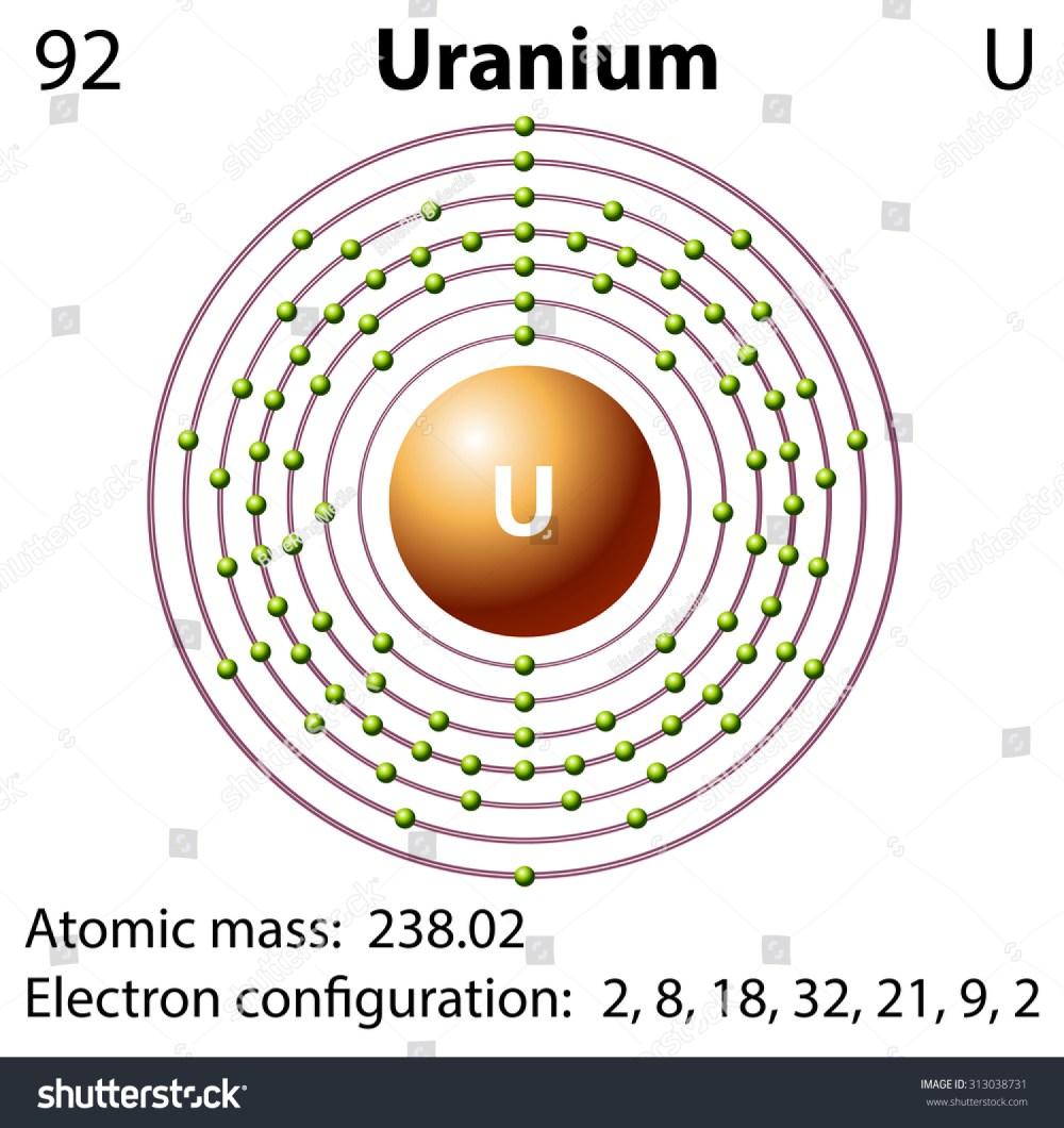 medium resolution of diagram representation of the element uranium illustration