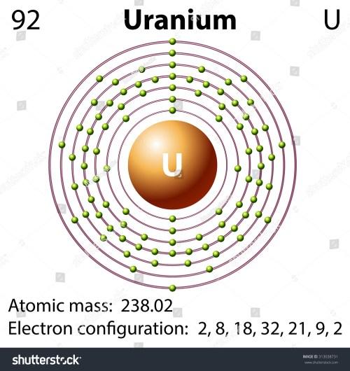 small resolution of diagram representation of the element uranium illustration