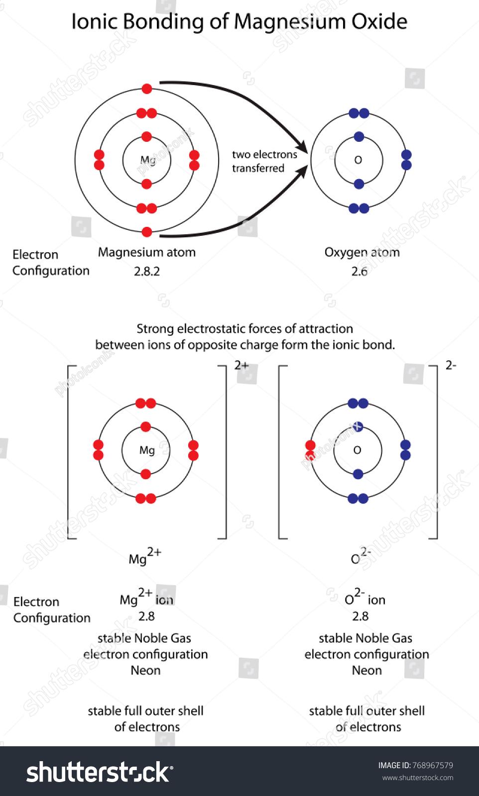 medium resolution of diagram to show ionic bonding in magnesium oxide