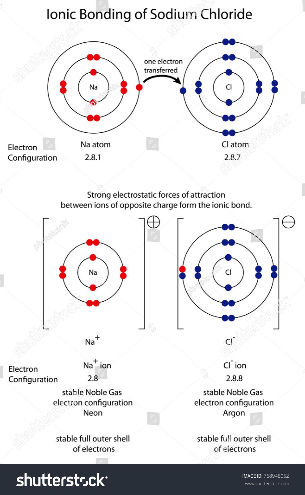 medium resolution of diagram to show ionic bonding in sodium chloride
