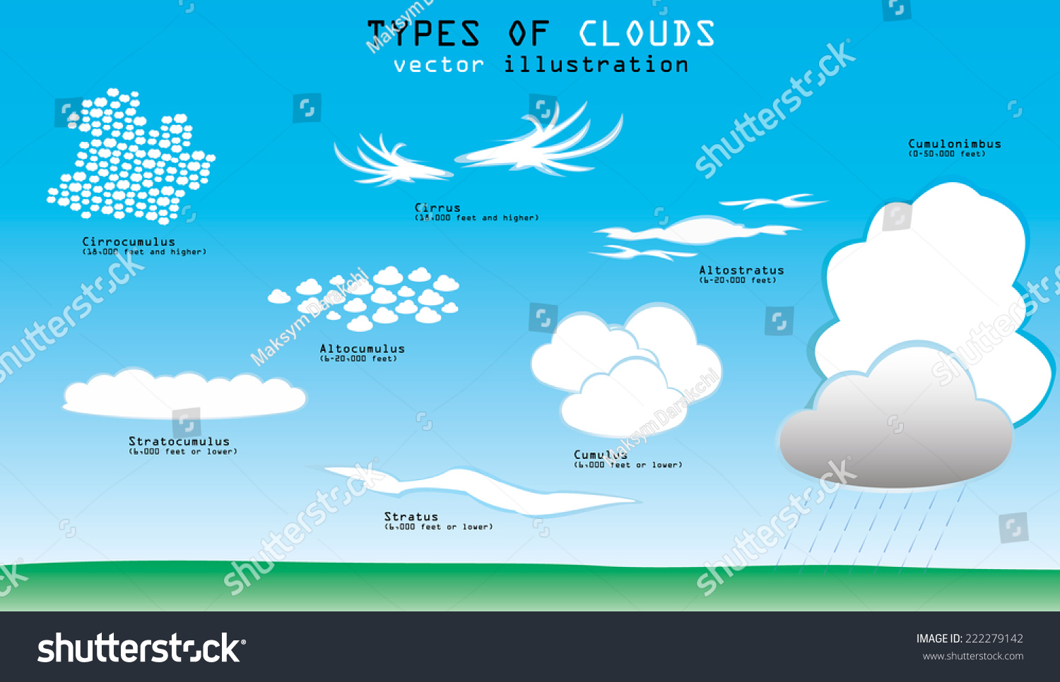 Different Types Of Clouds With Names And Altitude Stock