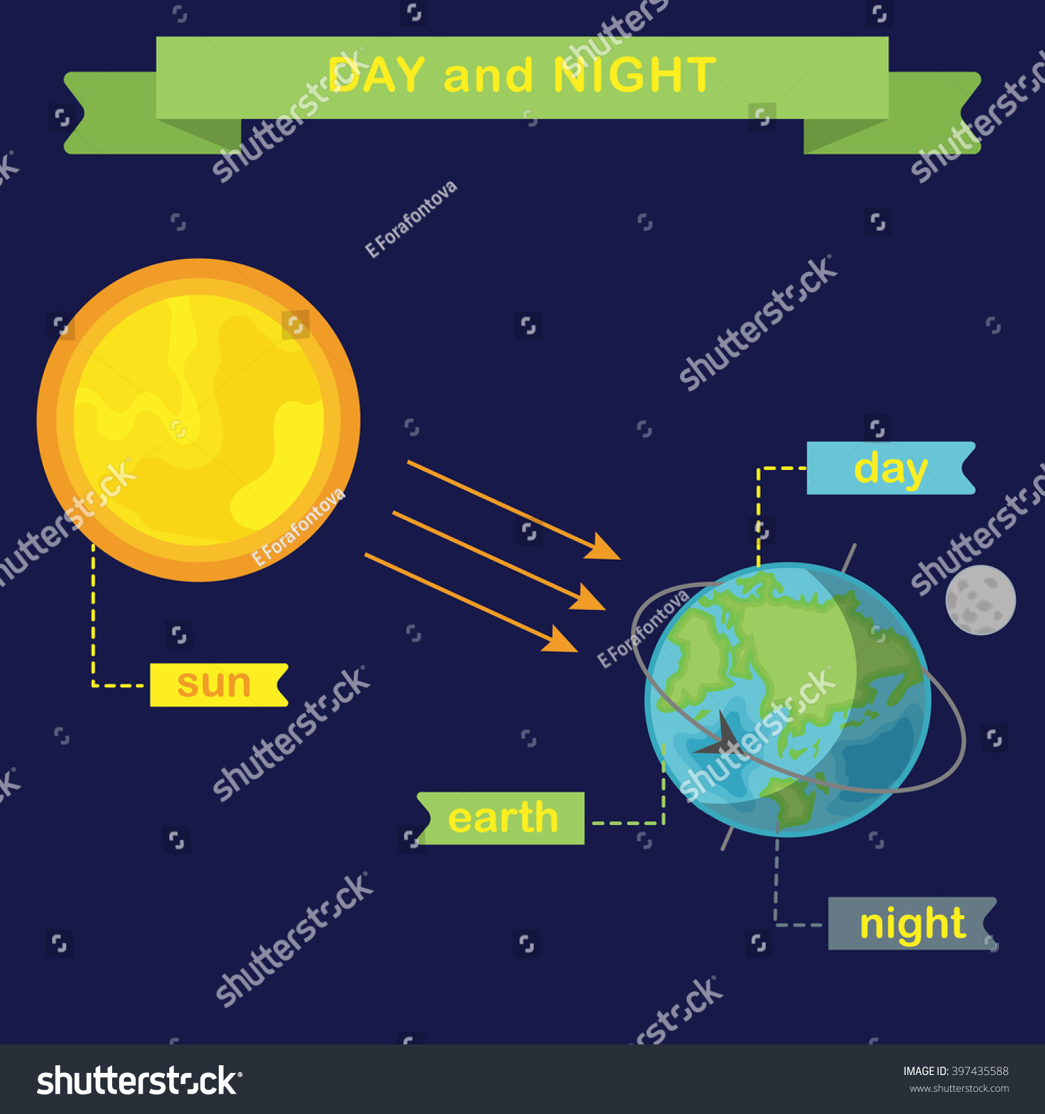 Earth Rotation And Changing Day And Night Flat Vector Infographics