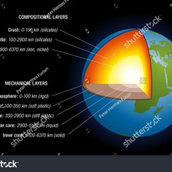 Structure Of The Earth Diagram Ba Falcon Wiring Stereo Earths Interior Schematic Depiction Stock Vector S With Naming Depth