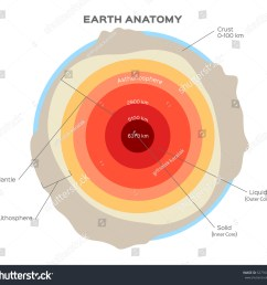 earth structure isolated on white crust upper lower mantle outer and inner core stock vector [ 1500 x 1422 Pixel ]