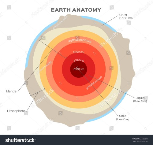 small resolution of earth structure isolated on white crust upper lower mantle outer and inner core stock vector