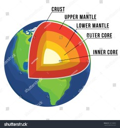 crust upper mantle lower mantle outer core  [ 1500 x 1600 Pixel ]