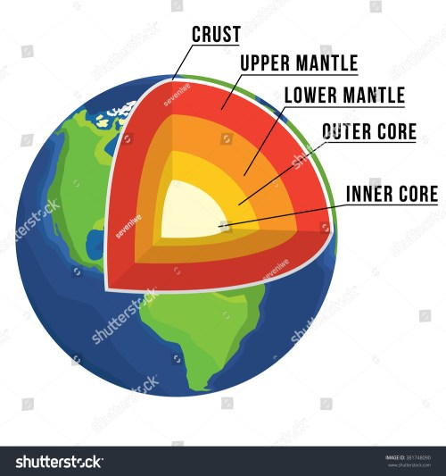 small resolution of crust upper mantle lower mantle outer core