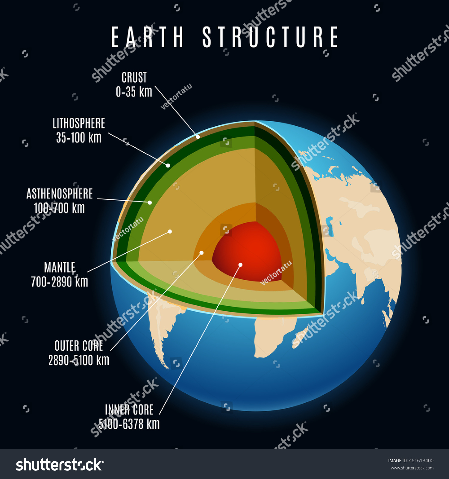 Earth Structure Lithosphere Continental Crust Earth Stock