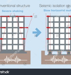 earthquake resistant structure contrast diagram conventional structure and isolated building base isolated system [ 1500 x 1171 Pixel ]