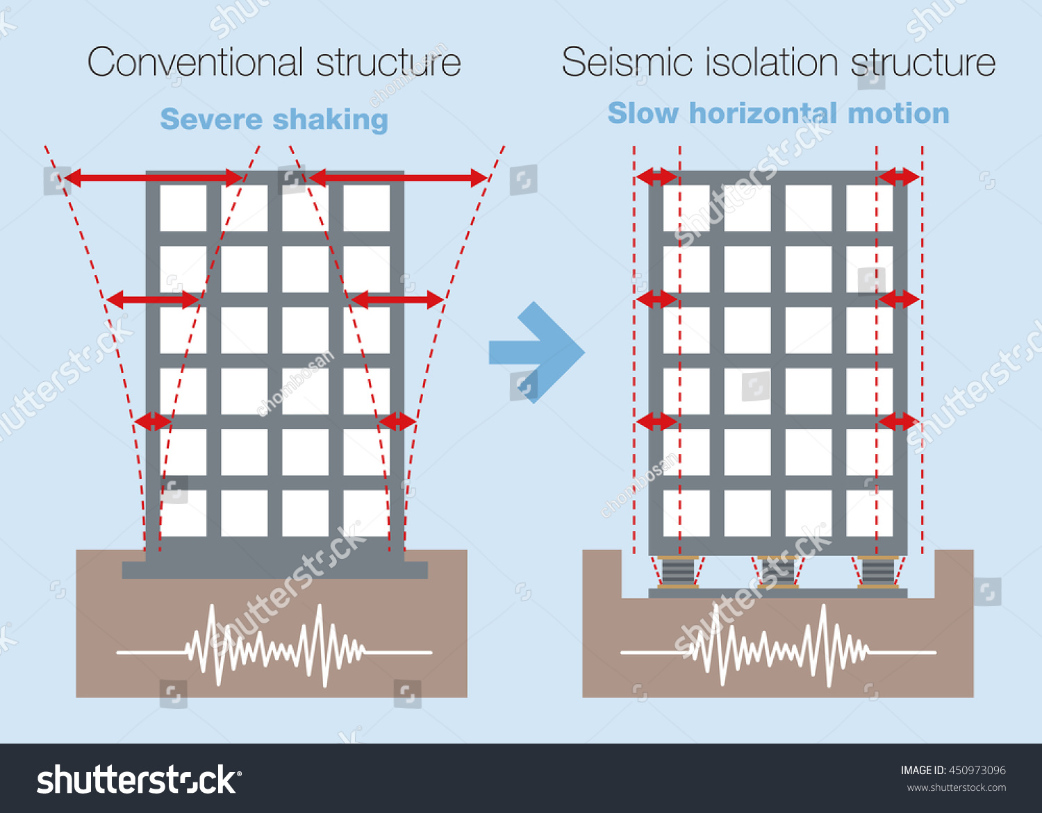 hight resolution of earthquake resistant structure contrast diagram conventional structure and isolated building base isolated system